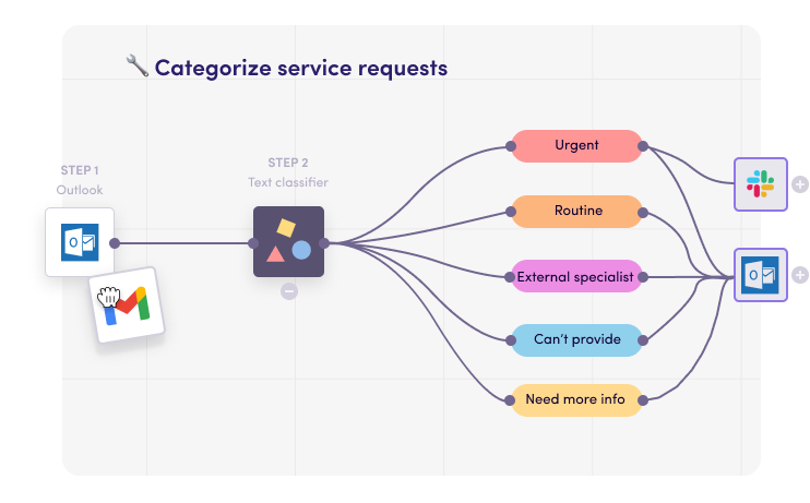 Instantly categorize service requests