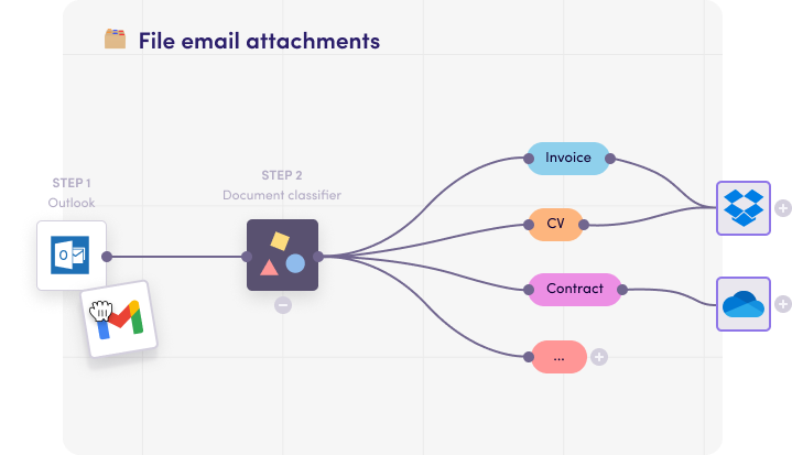 Automatically save email attachments to the right cloud folder