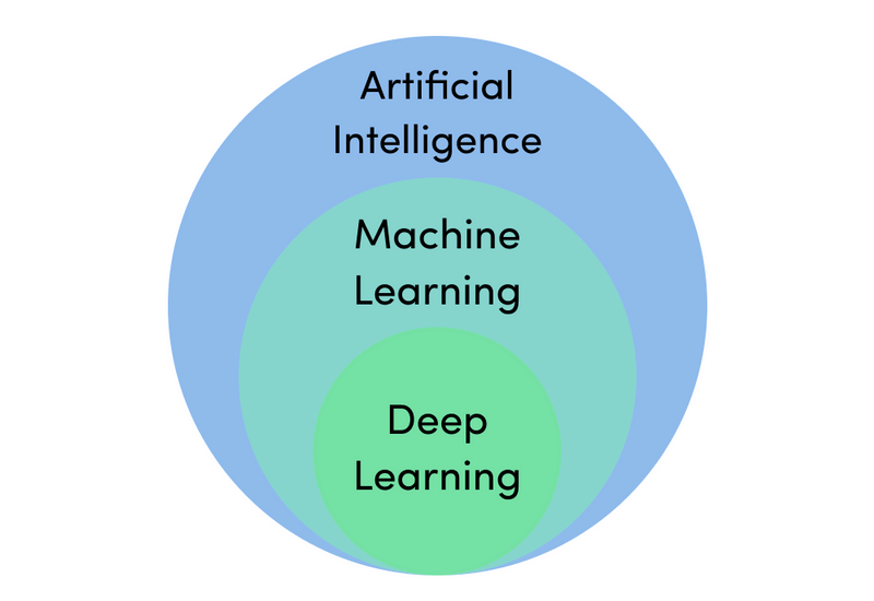 Deep Learning is a subfield of Machine Learning
