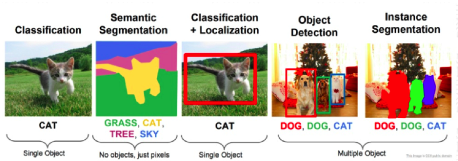 the 5 main types of computer vision