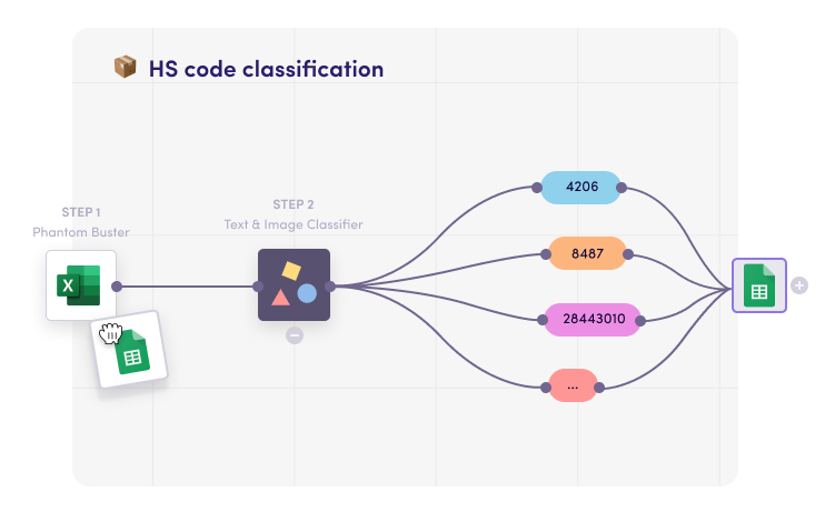 HS code classification