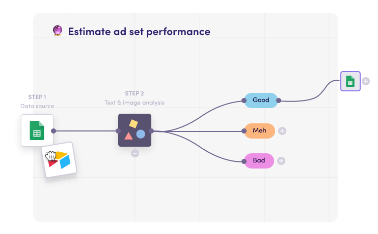 Predict the performance of ads prior to testing