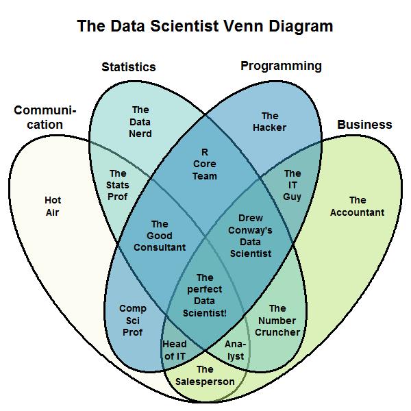 Stephan Kolassa's Data Scientist Venn Diagram