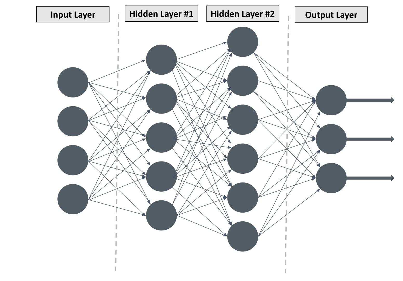 Understanding deep learning means understanding neural networks