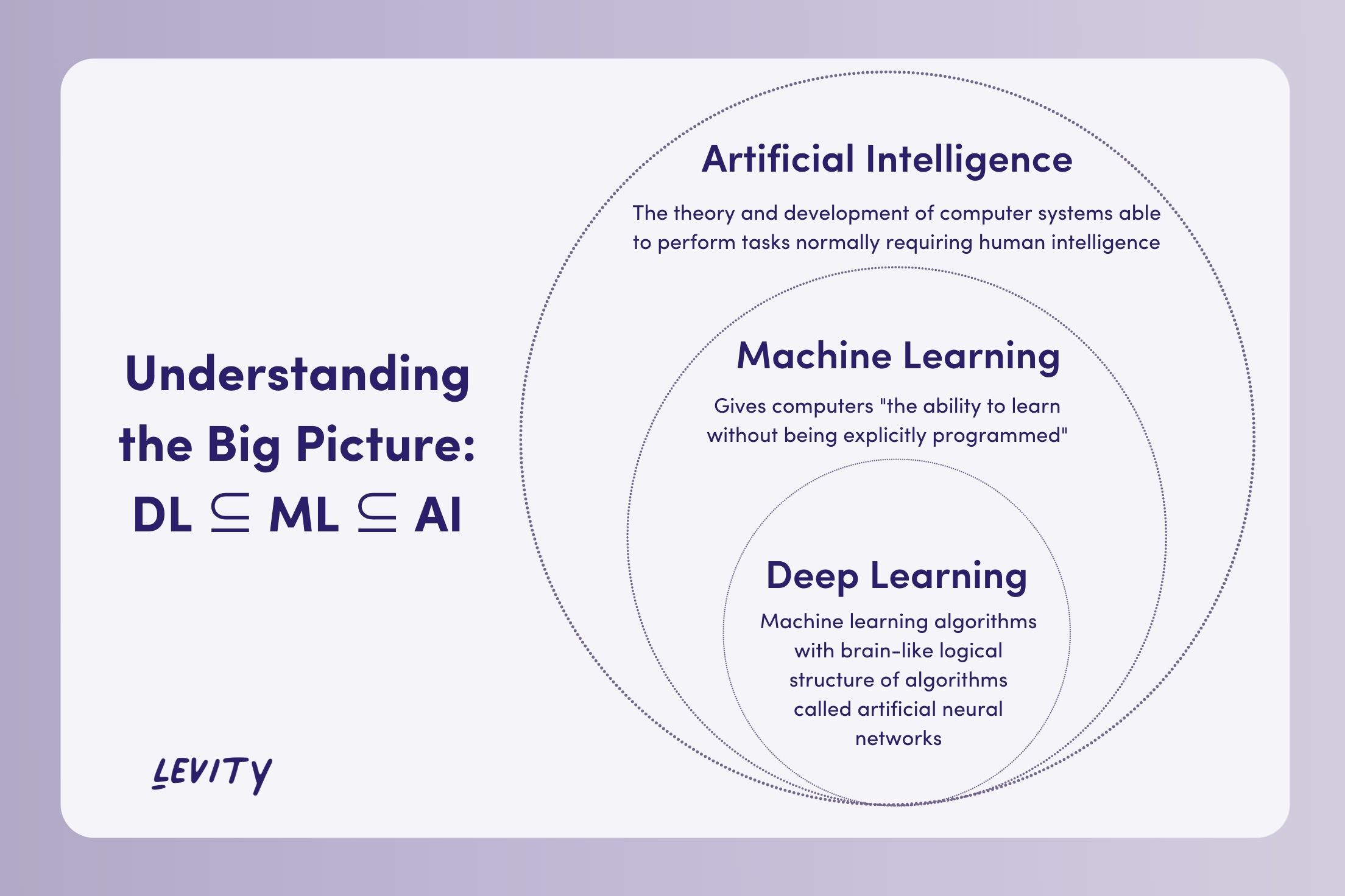 Machine Learning is a subset of AI and deep learning is a branch of machine learning