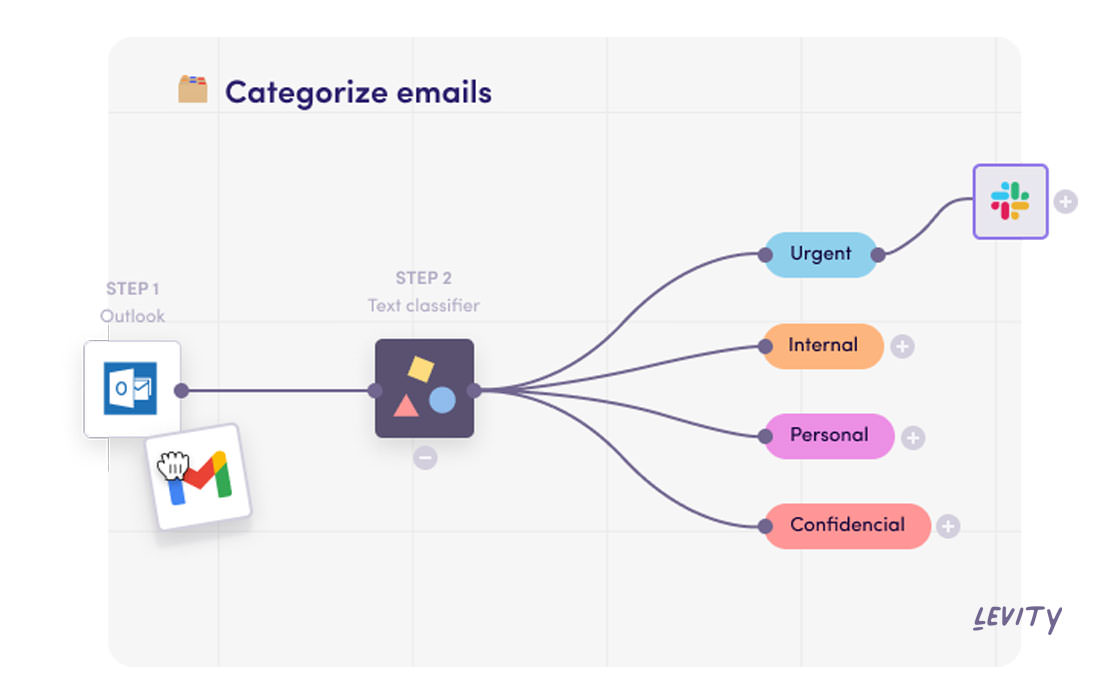 Levity automatically categorizes incoming emails using AI