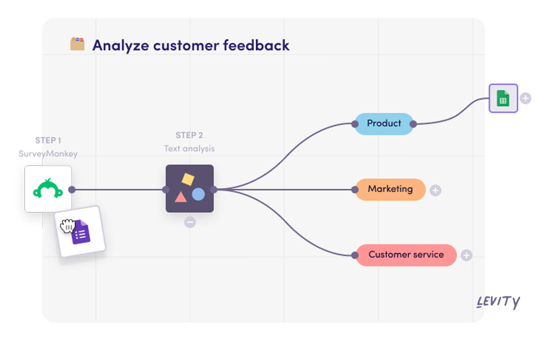 Classify survey responses by category and get feedback in front of the right team.