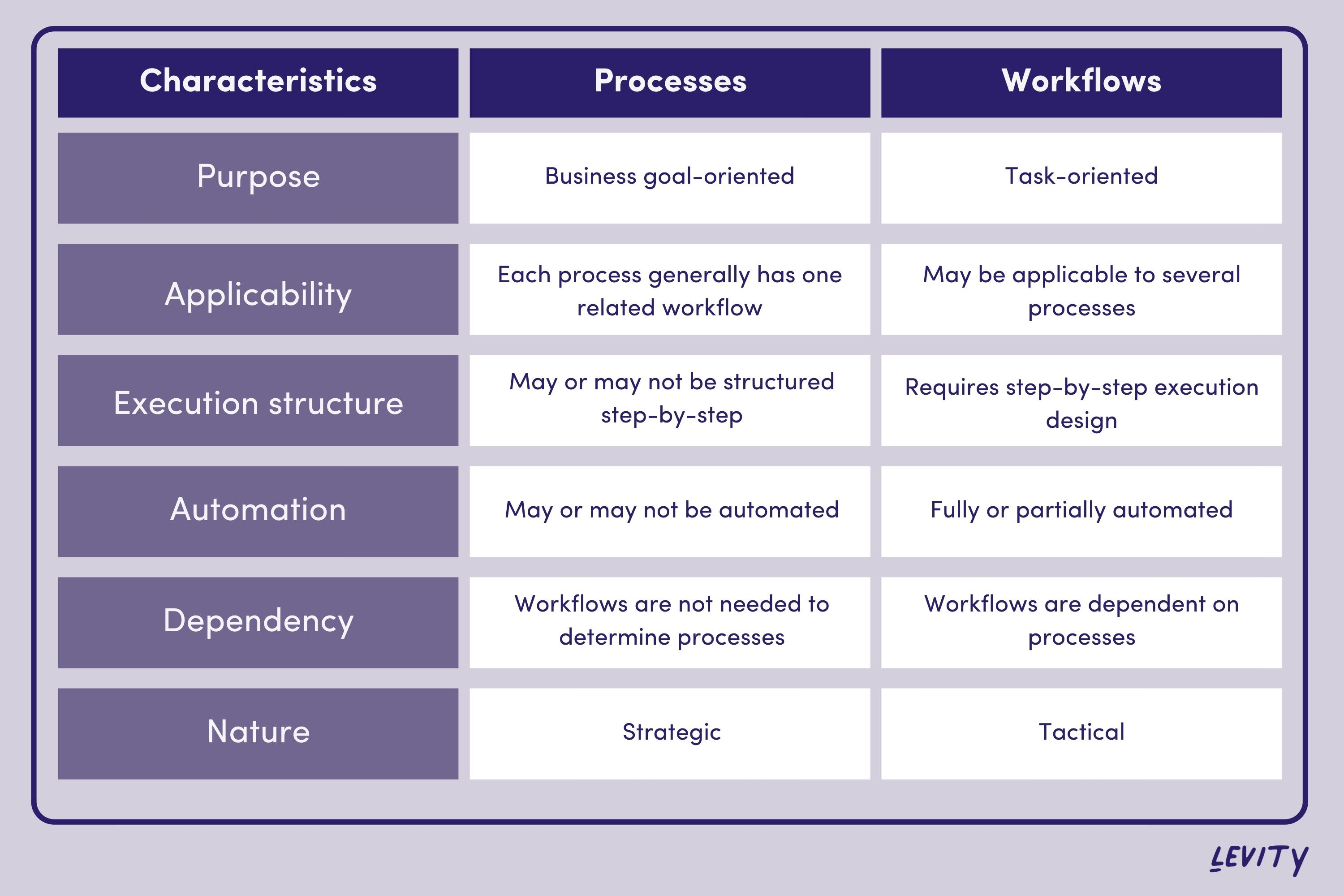 Key differences between workflows and processes
