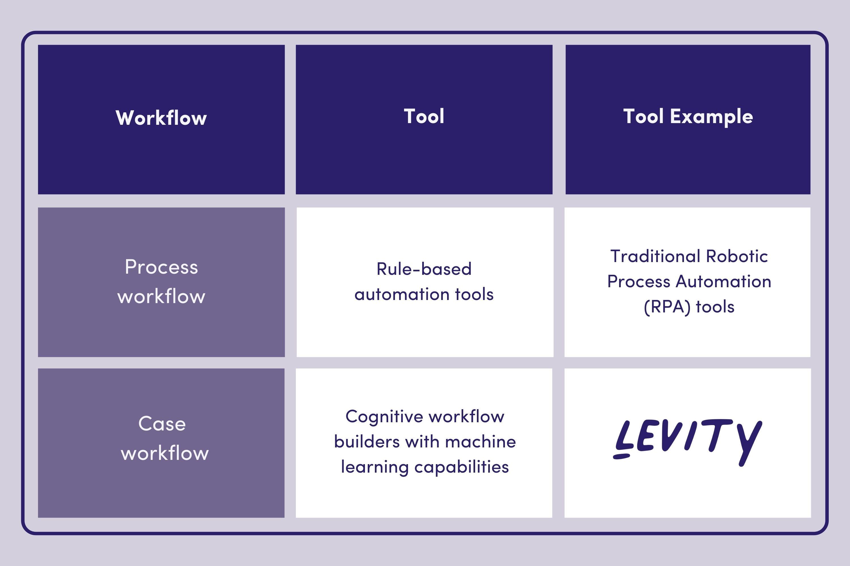 Process workflows vs. case workflows