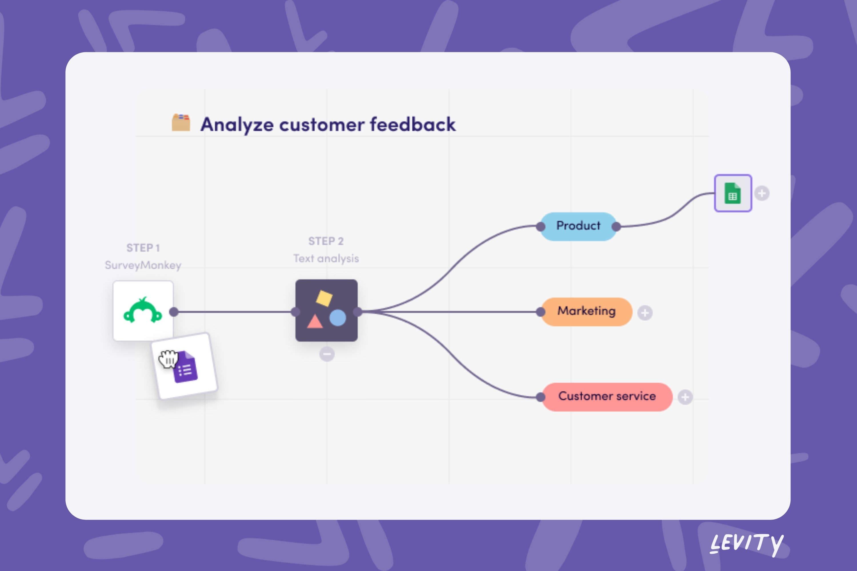 Levity analyzes customer feedback using AI