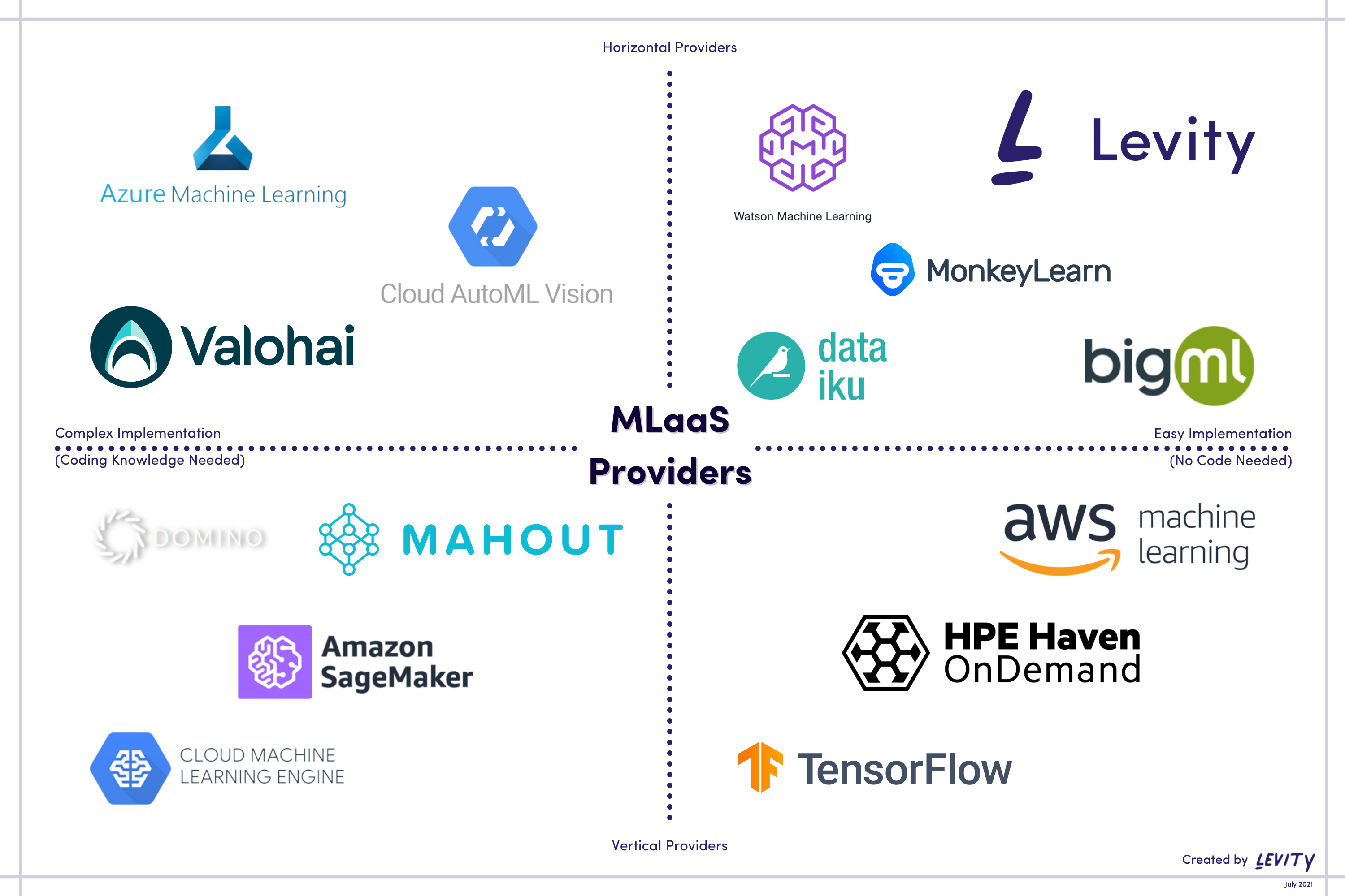 MLaaS Platforms: The Comparative Guide