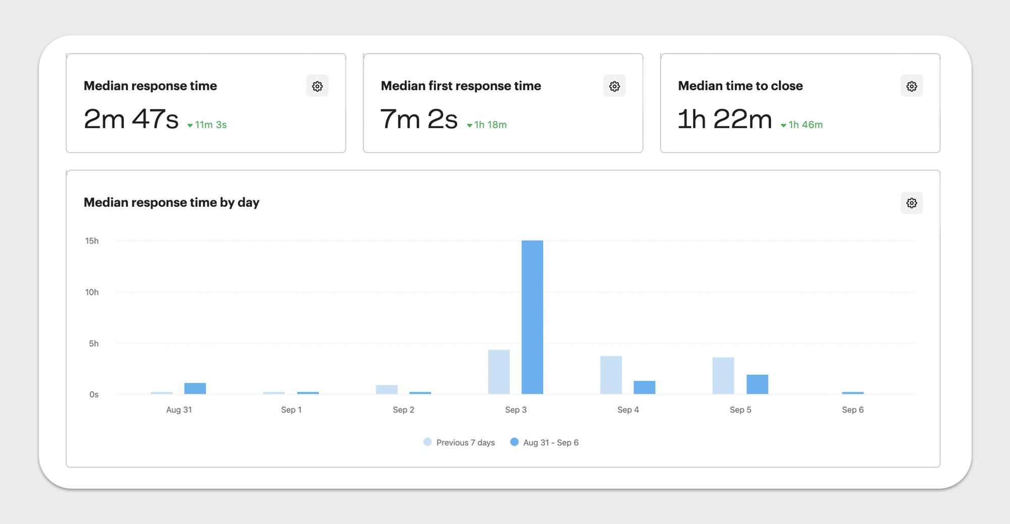 screenshot showing intercom's text analytics capabilities