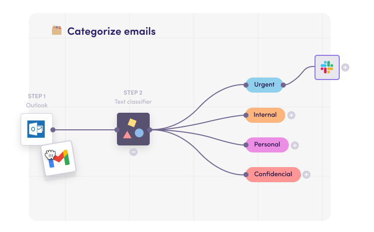 how to categorize your email with artificial intelligence tools
