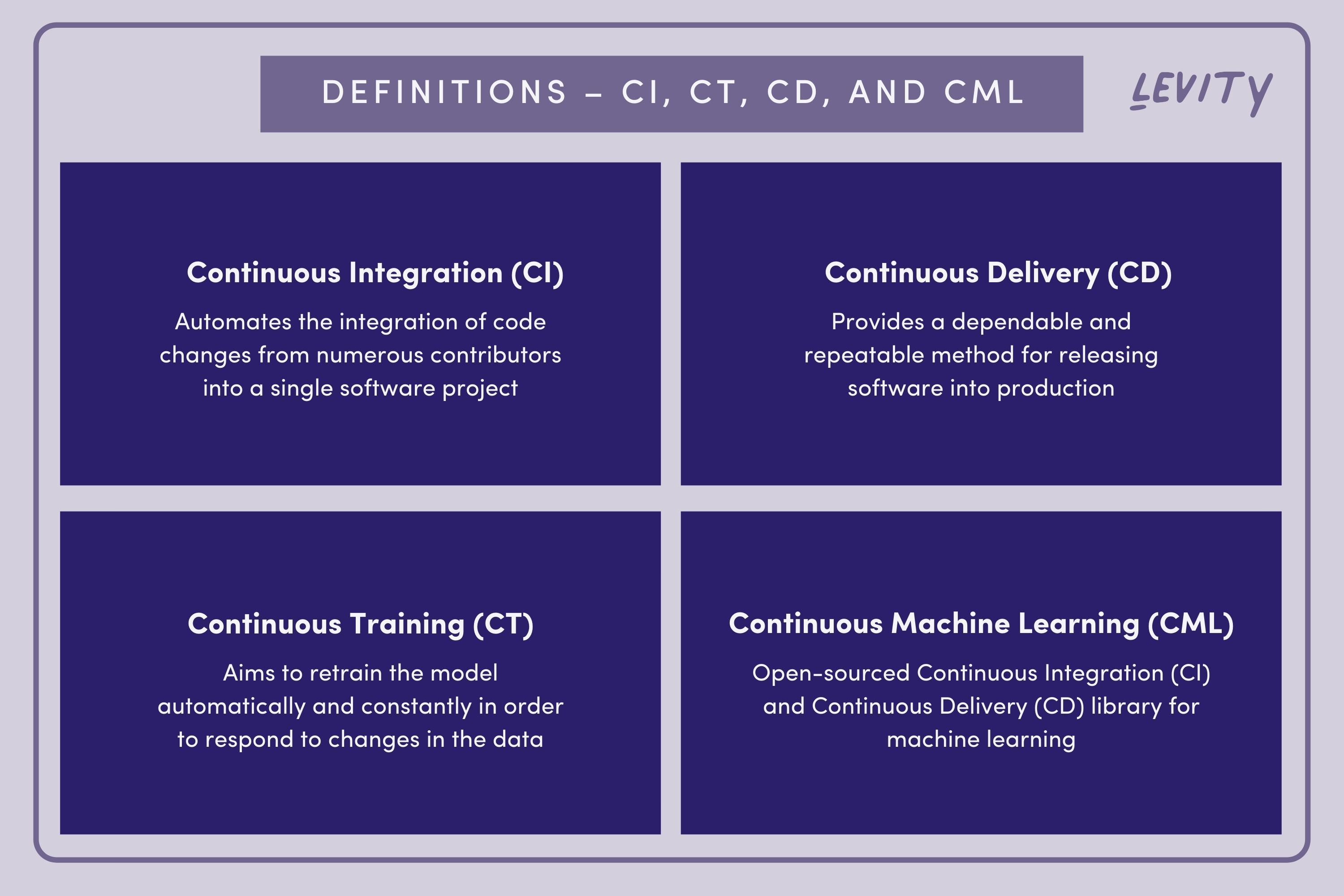 Definitions – CI, CT, CD, and CML