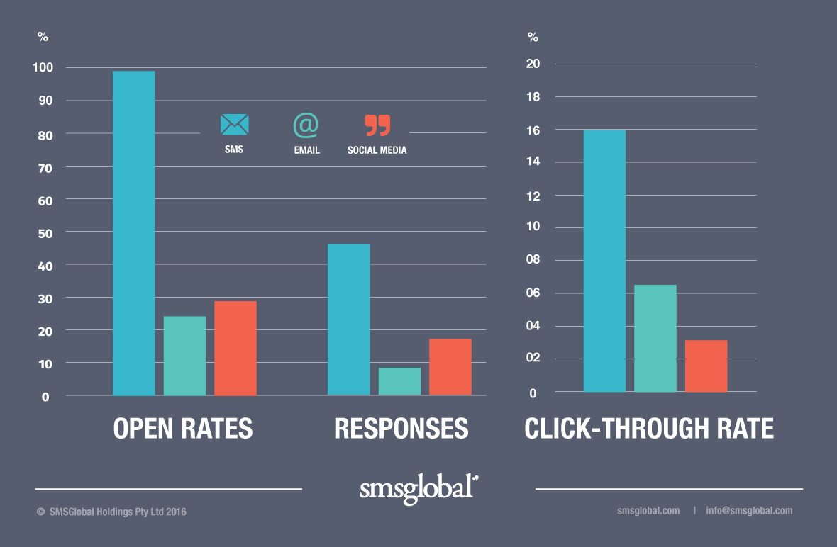Chart SMS open rates, responses and click through rate vs email and social media