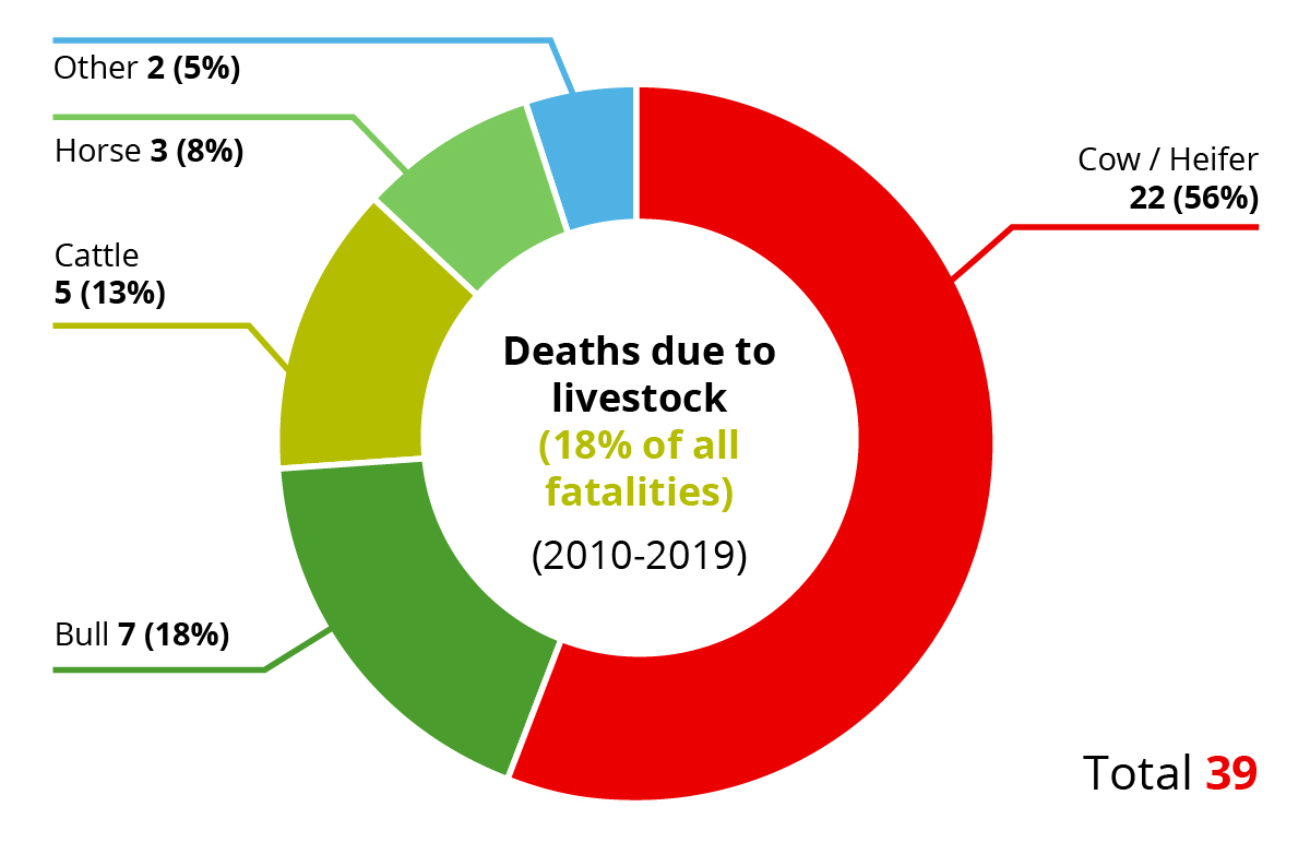 AgriKids Irish Farm Safety Stats deaths due to livestock