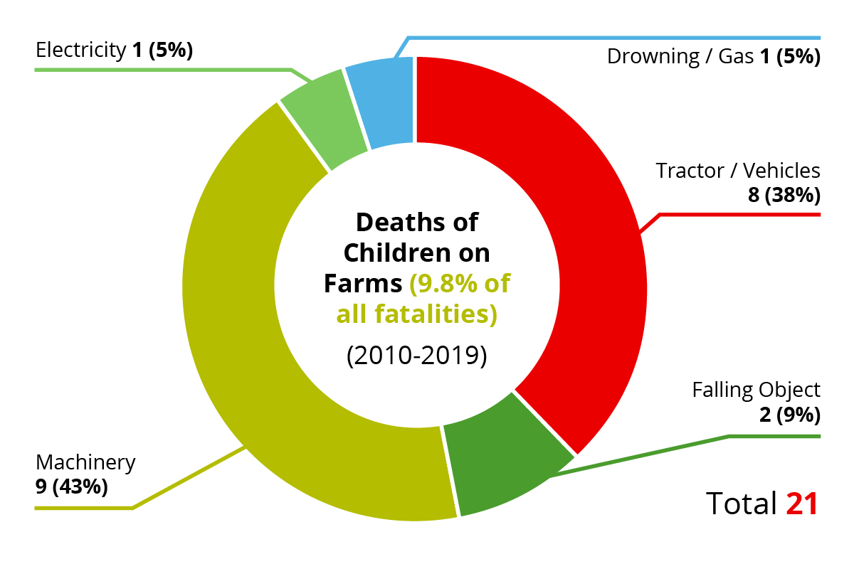 AgriKids Irish Farm Safety Stats  on children's deaths
