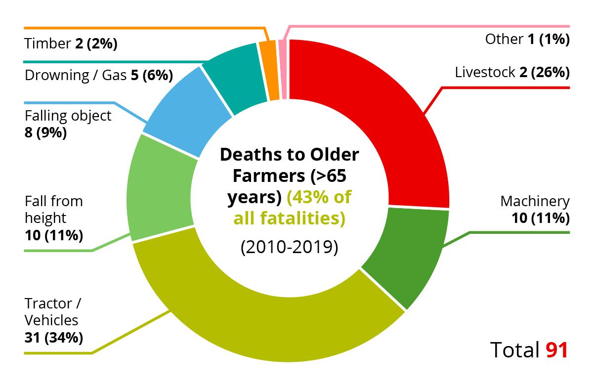 Farm Safety Stats older deaths