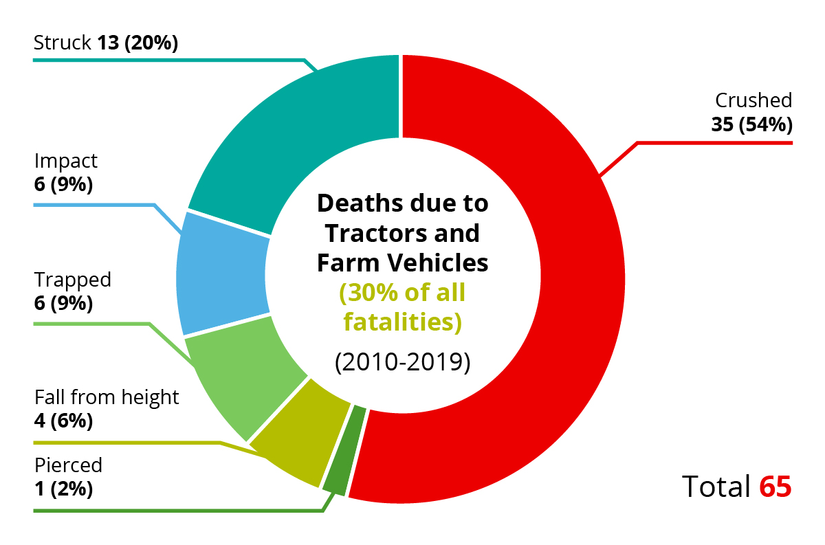 Farm Safety Stats on tractor deaths
