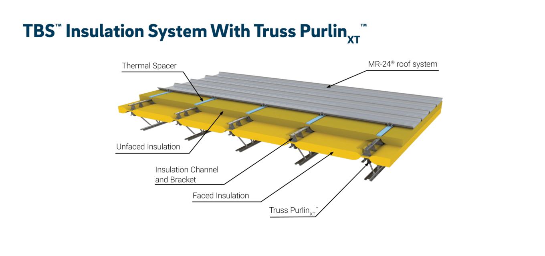 Illustration of TBS™ Insulation System