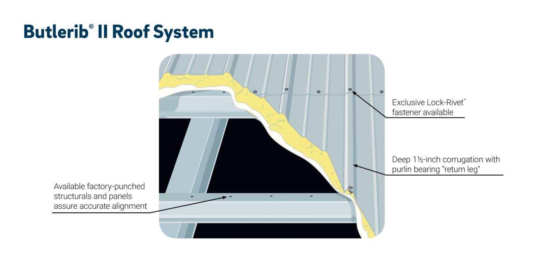 Illustration of Butlerib® II Roof System