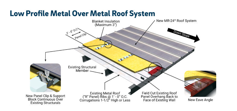 Illustration of roofing system