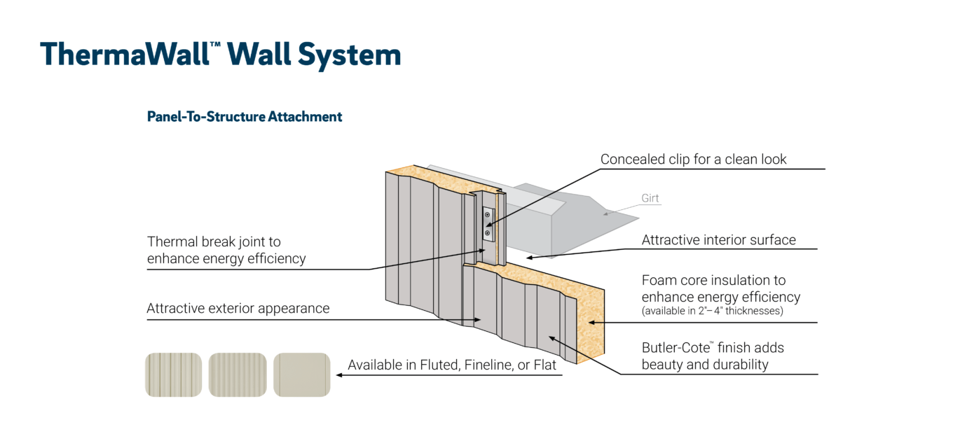 Illustration of wall system