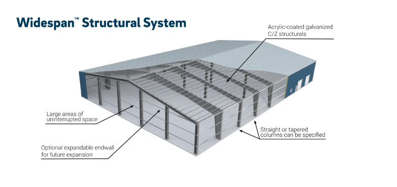 Illustration of Widespan™ Structural System