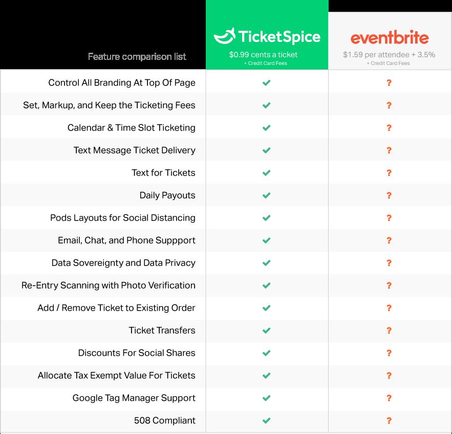 Evenbrite Pricing Comparison