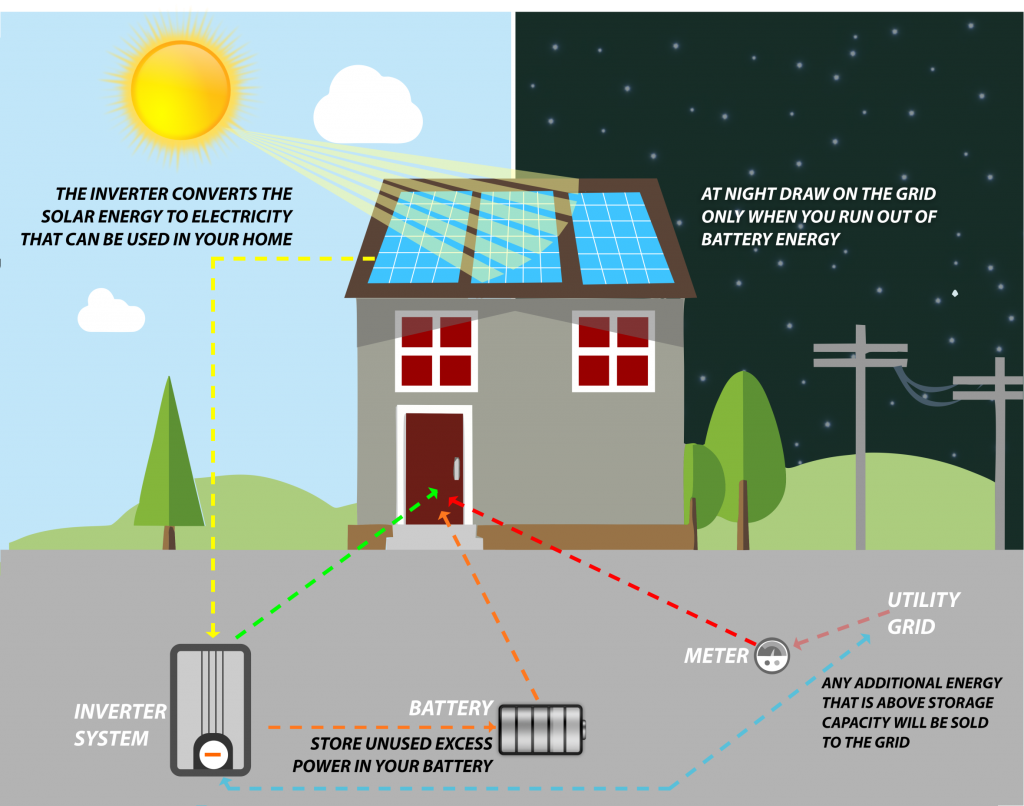 How solar energy systems work infographic.