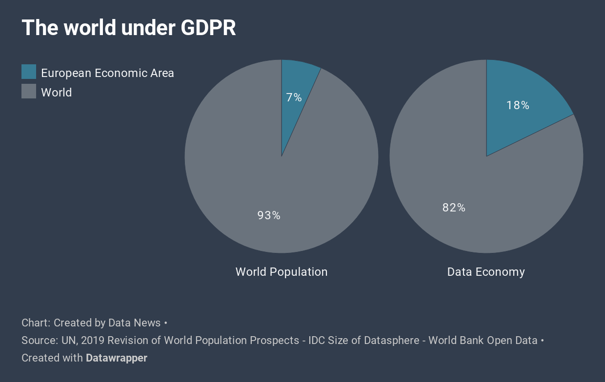 GDPR now covers 17.7% of global data transaction, down 4 points since 2010