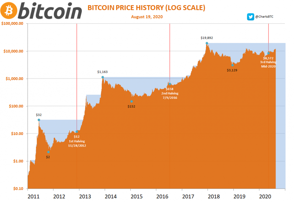 How does the Bitcoin halving impact price ?