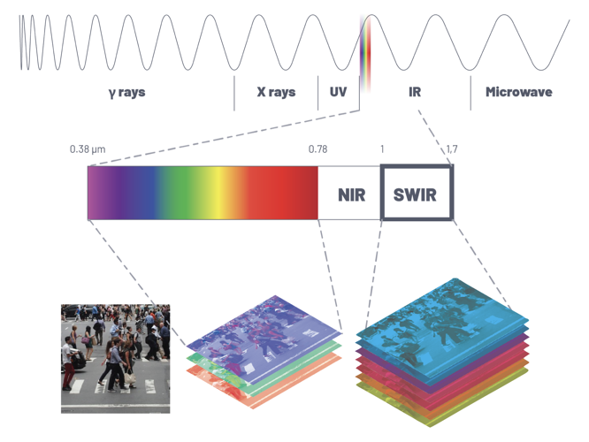 Multi-spectral Supercontinuum SWIR Laser for LiDAR - Outsight