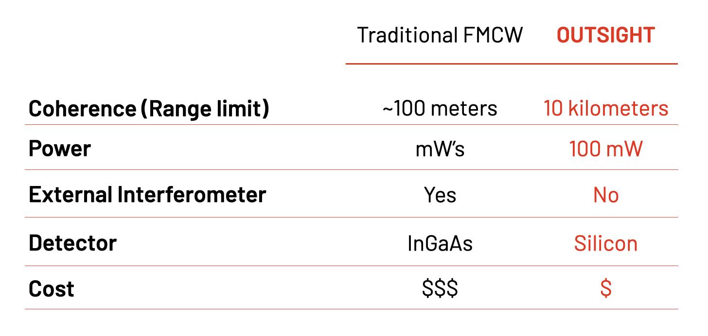 New FMCW Performance