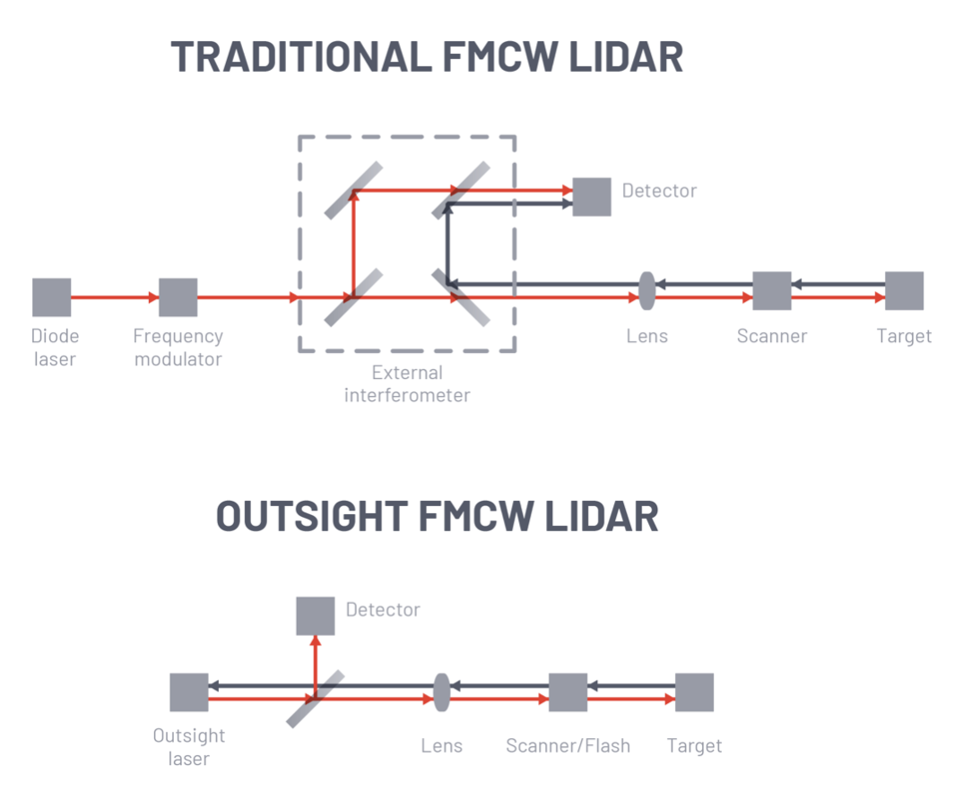 FMCW Laser for LiDAR from Outsight