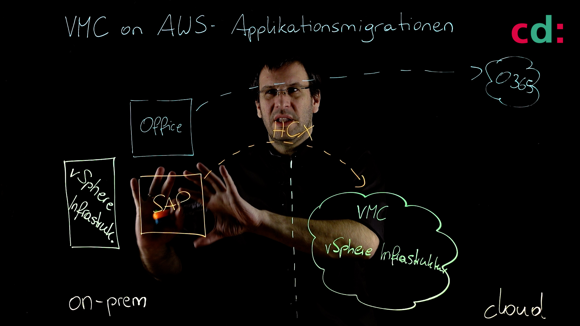 VMware Cloud on AWS - SAP auf VMware Cloud on AWS