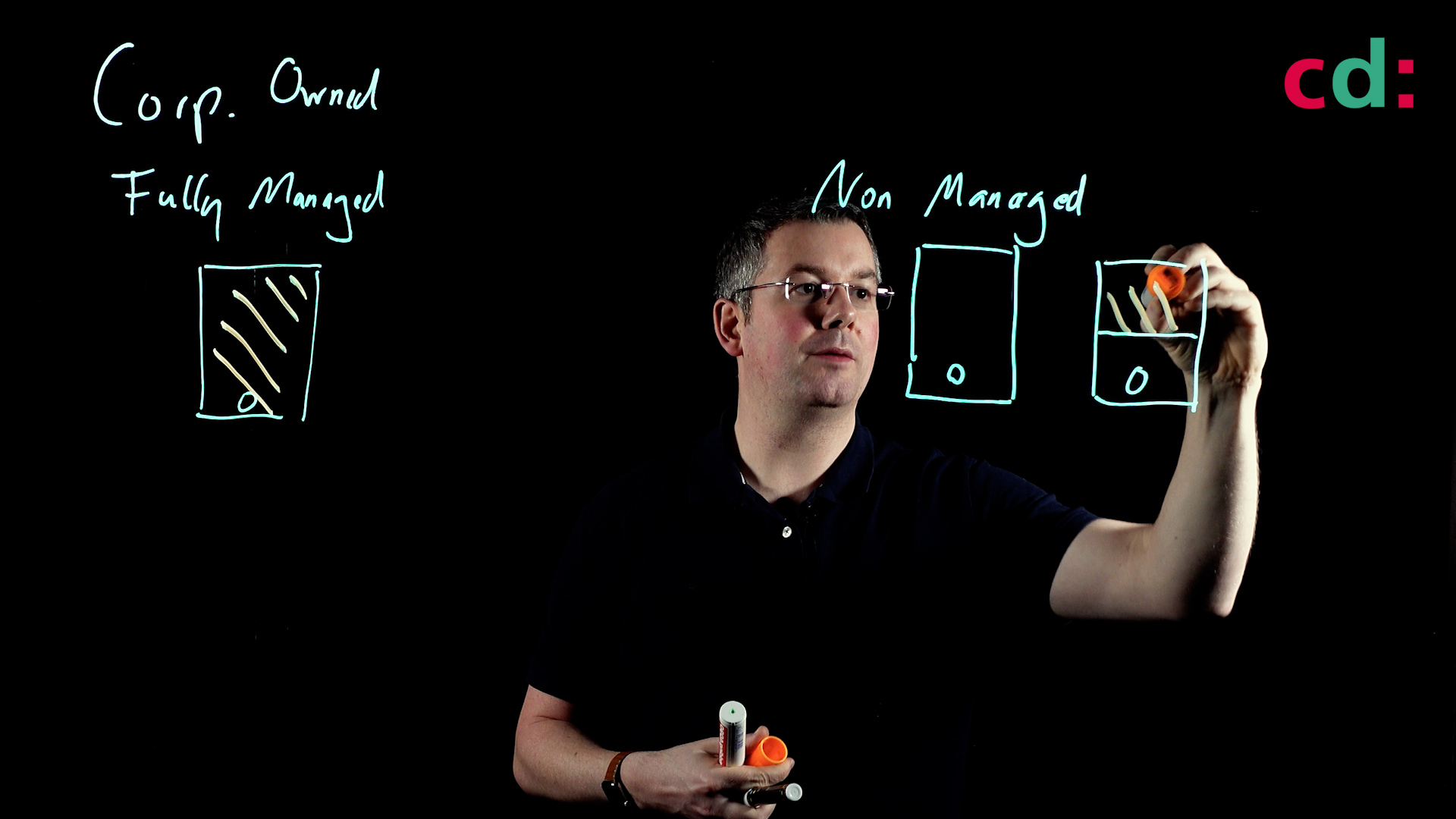 Workspace ONE - Dataloss and Privacy Management Lightboard