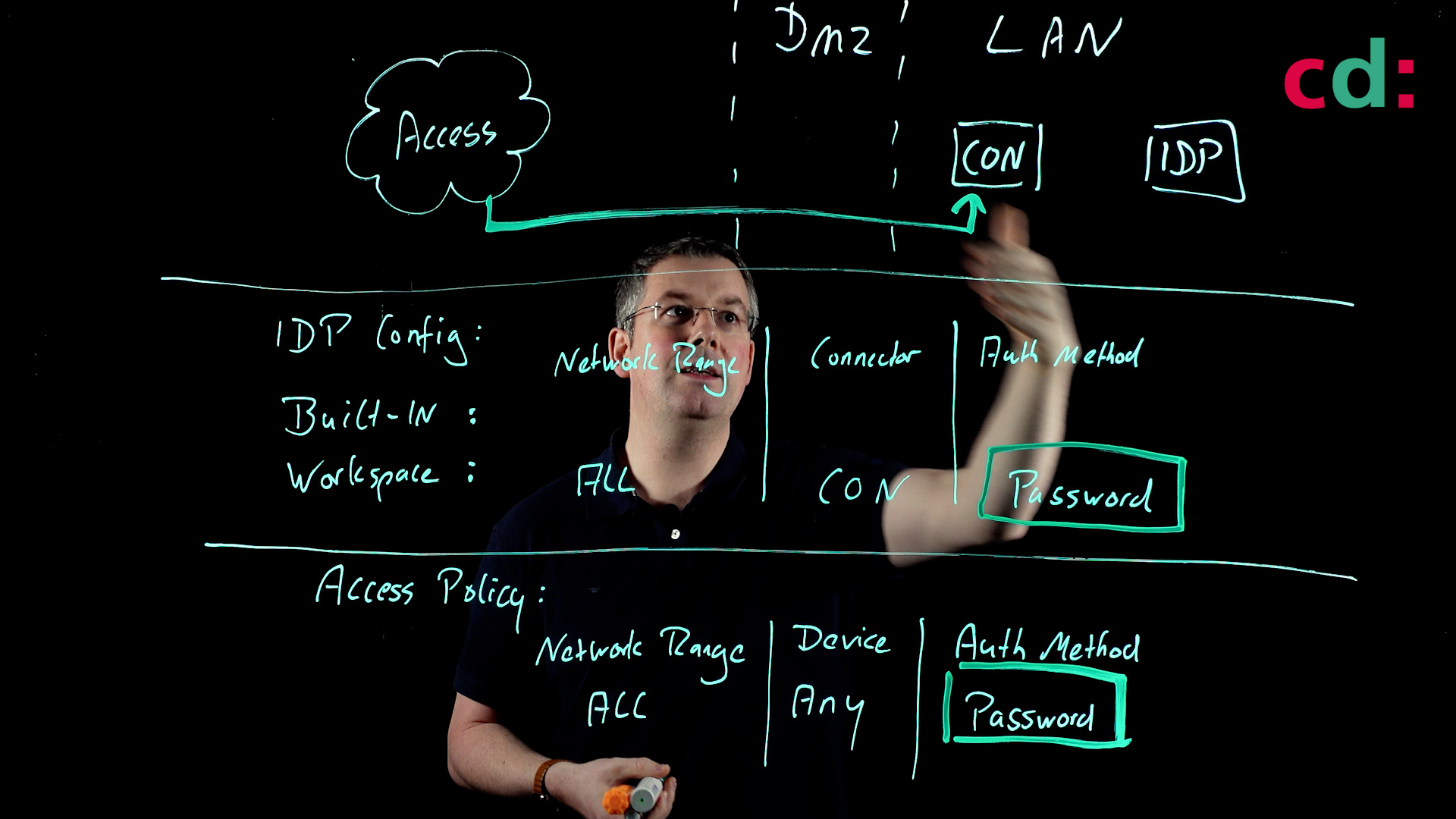 Workspace ONE - Access Management Lightboard