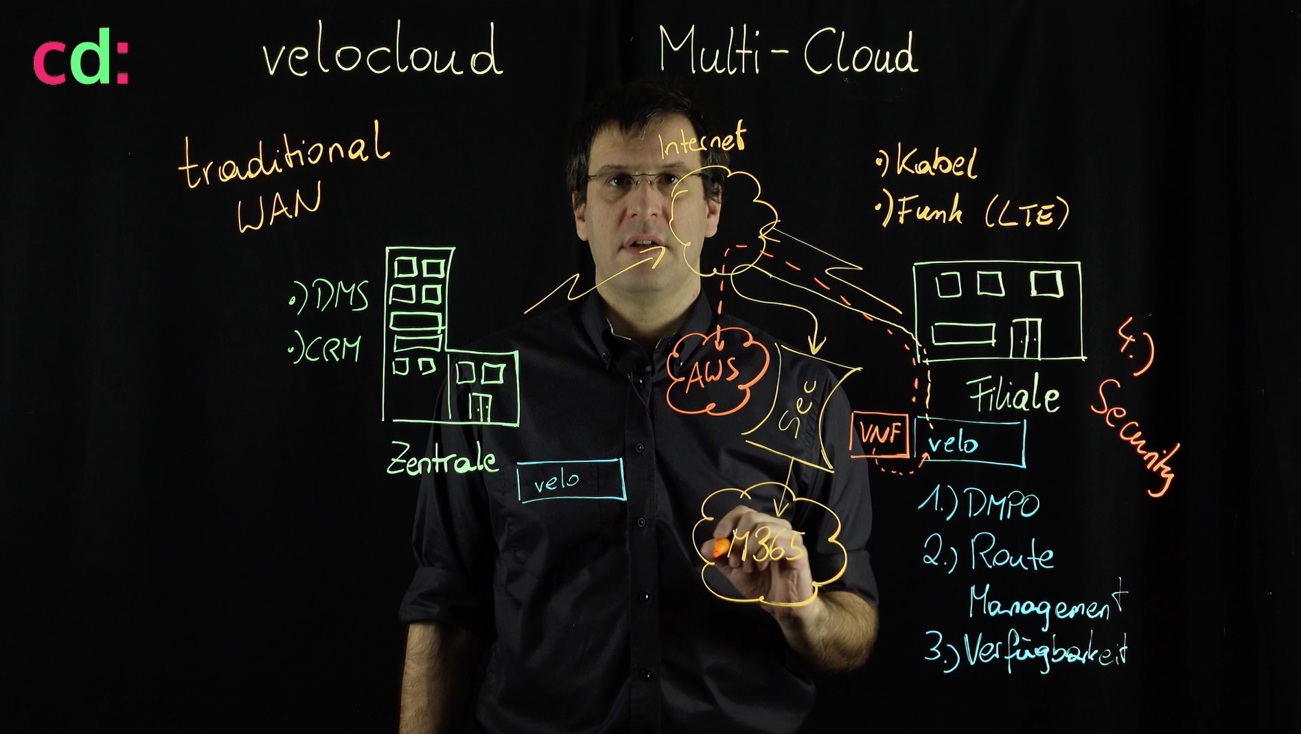 VMware SD-WAN by VeloCloud - Lightboard - Traditionelles WAN vs. SD-WAN by VeloCloud