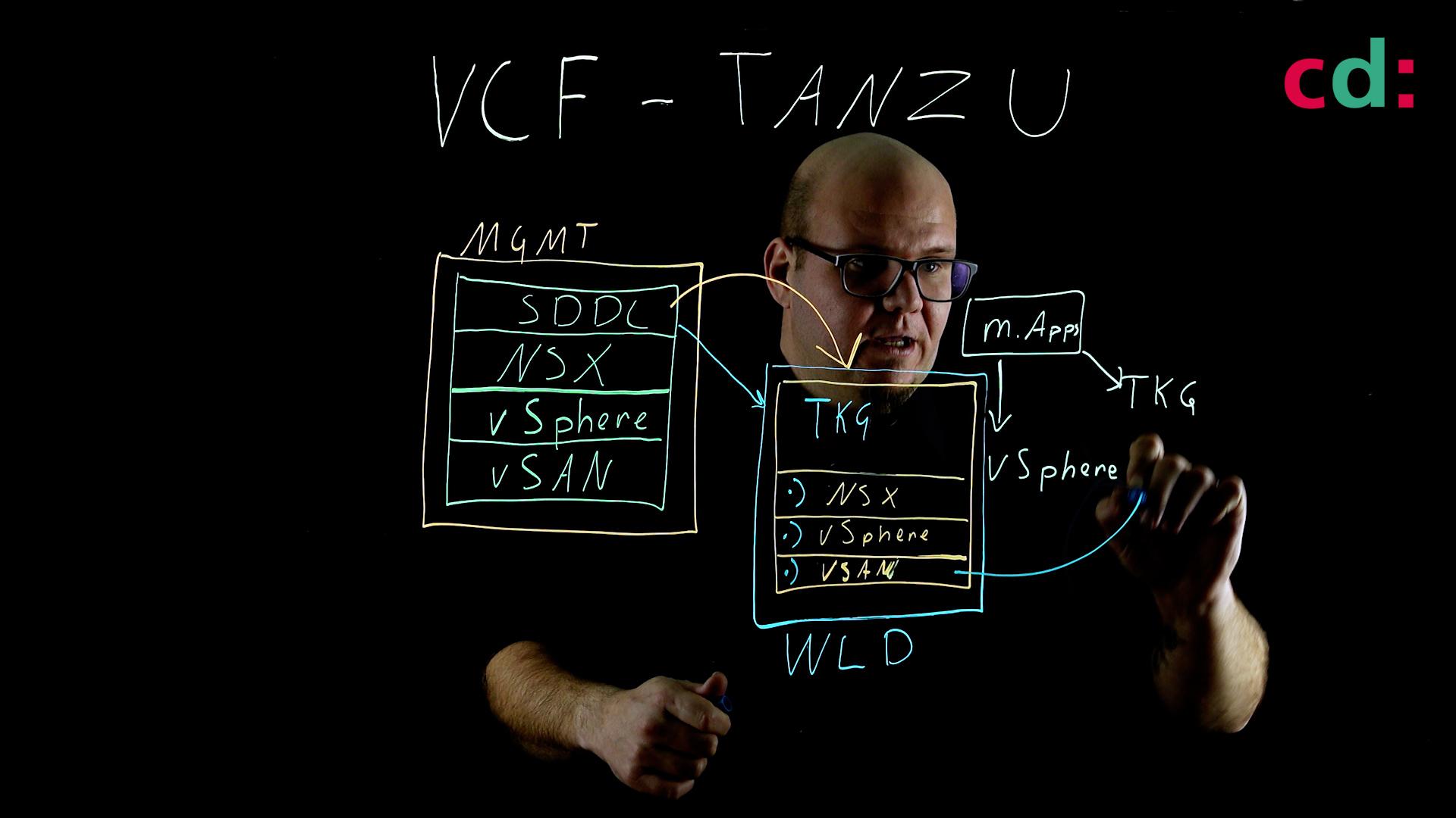 VCF - Tanzu, wofür brauche ich VCF?