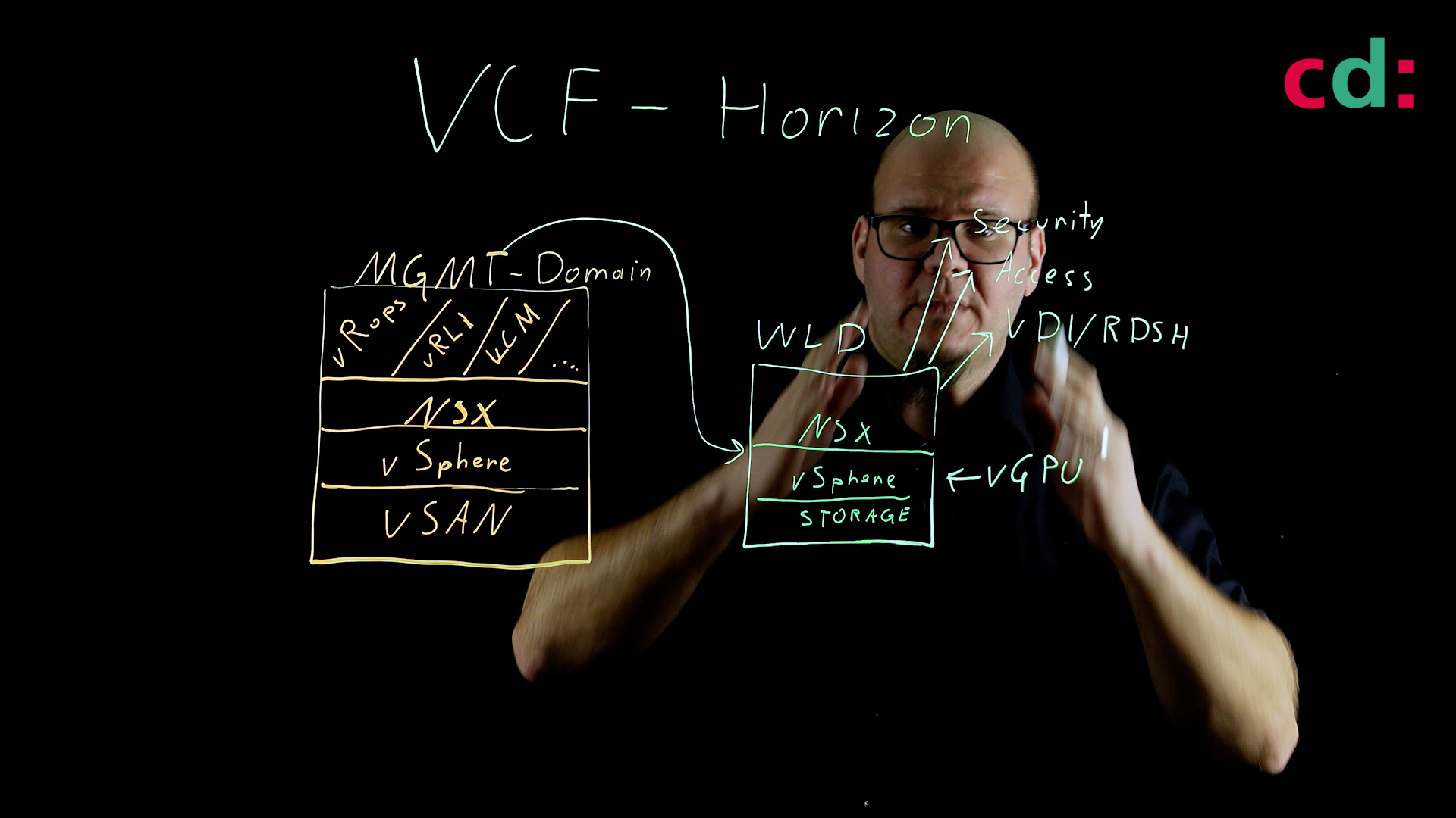 VCF - Standardisierte VDI Umgebung