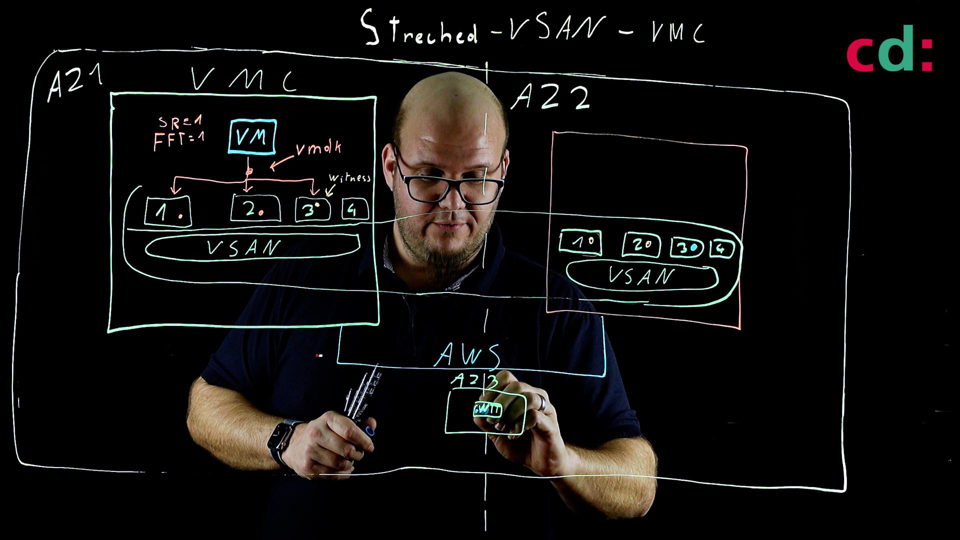 VMware Cloud on AWS - Hochverfügbarkeit mit Streched Clusters