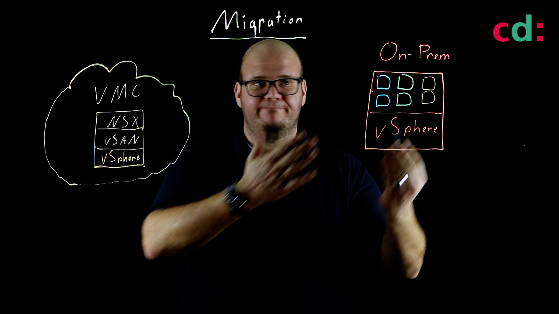VMware Cloud on AWS - App Migration Lightboard