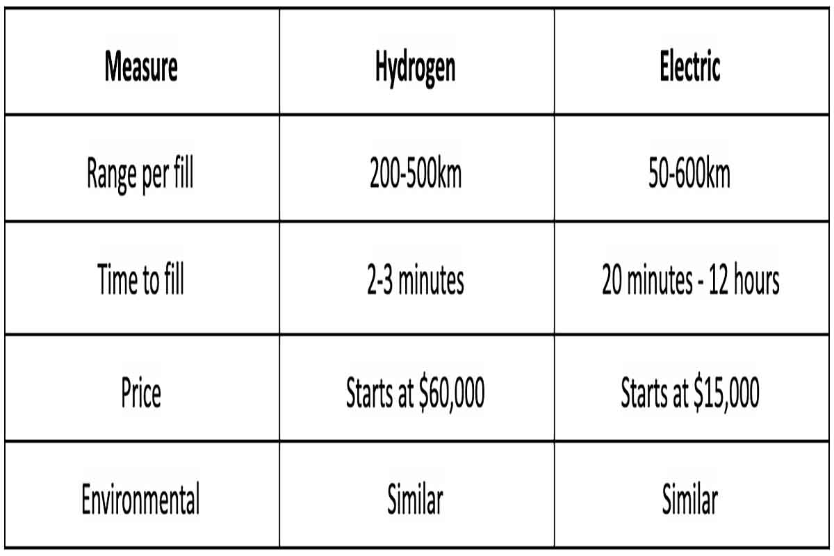 A data table comparing hydrogen and electric cars. Price is higher for Hydrogen but it takes less time to fill