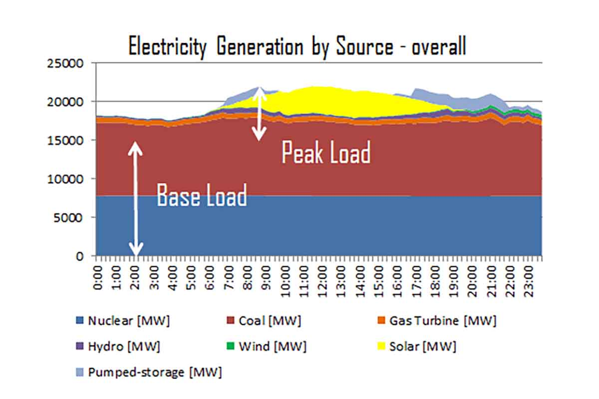 a chart showing electricity generation by source - overall. It shows base load and peak load. Solar seems to be strongest