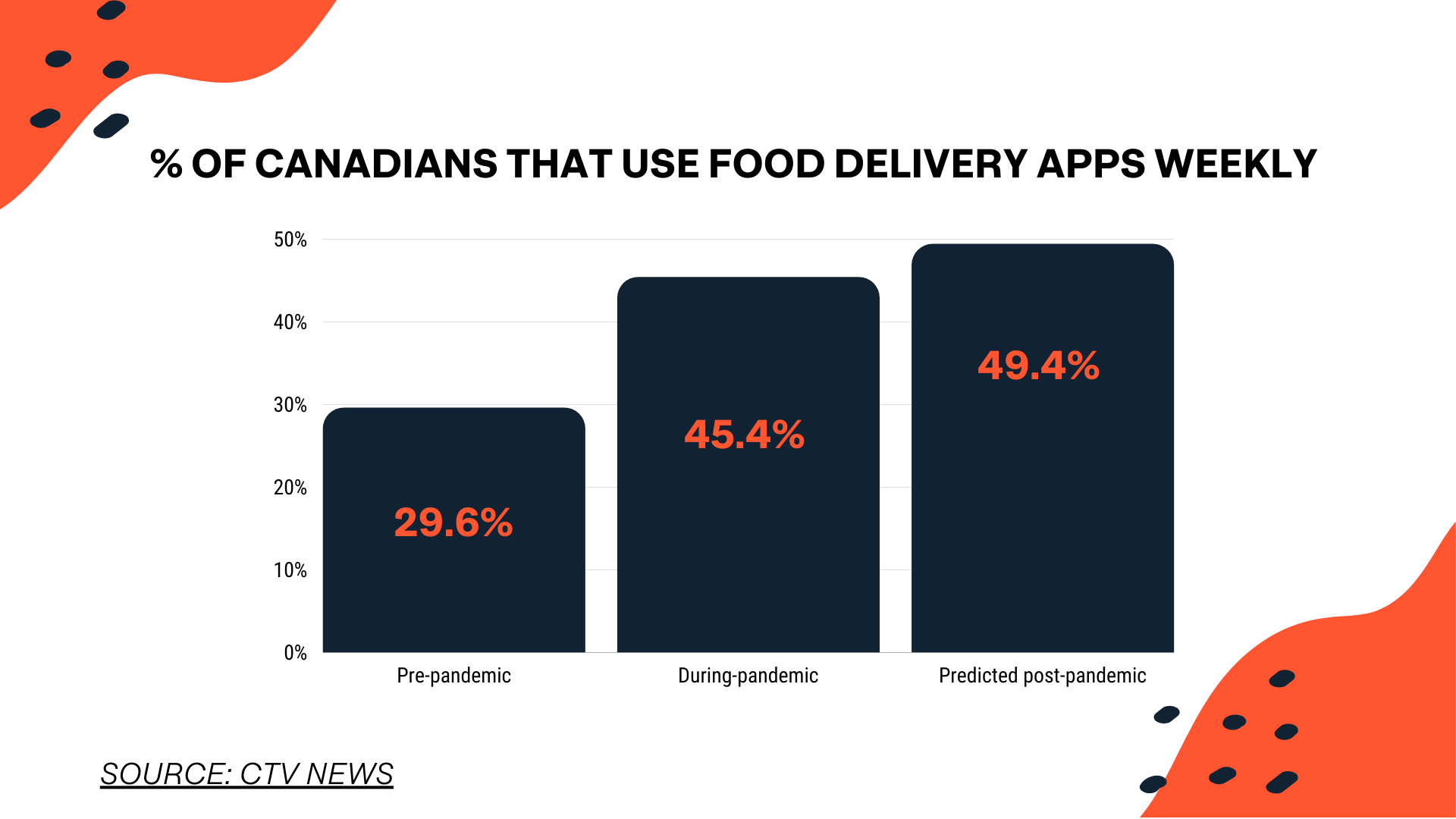 growth of food delivery in canada