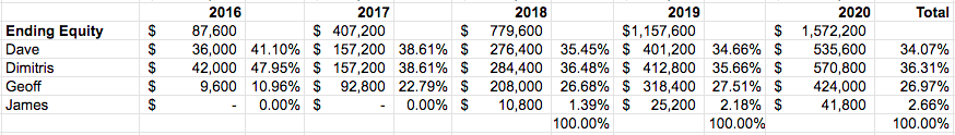 Click the image to expand the table. Outseta equity allocation @ end of 2020.
