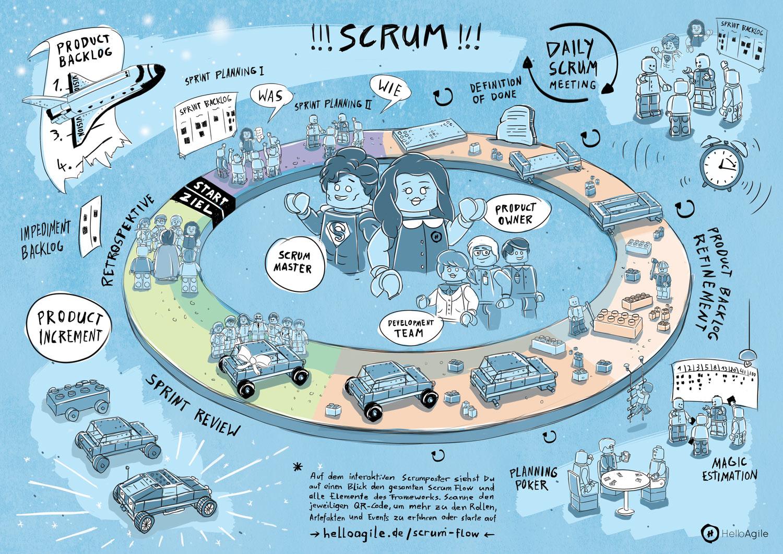 Scrum-Flow Poster