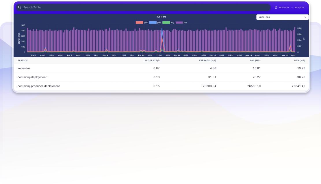 Latency dashboard