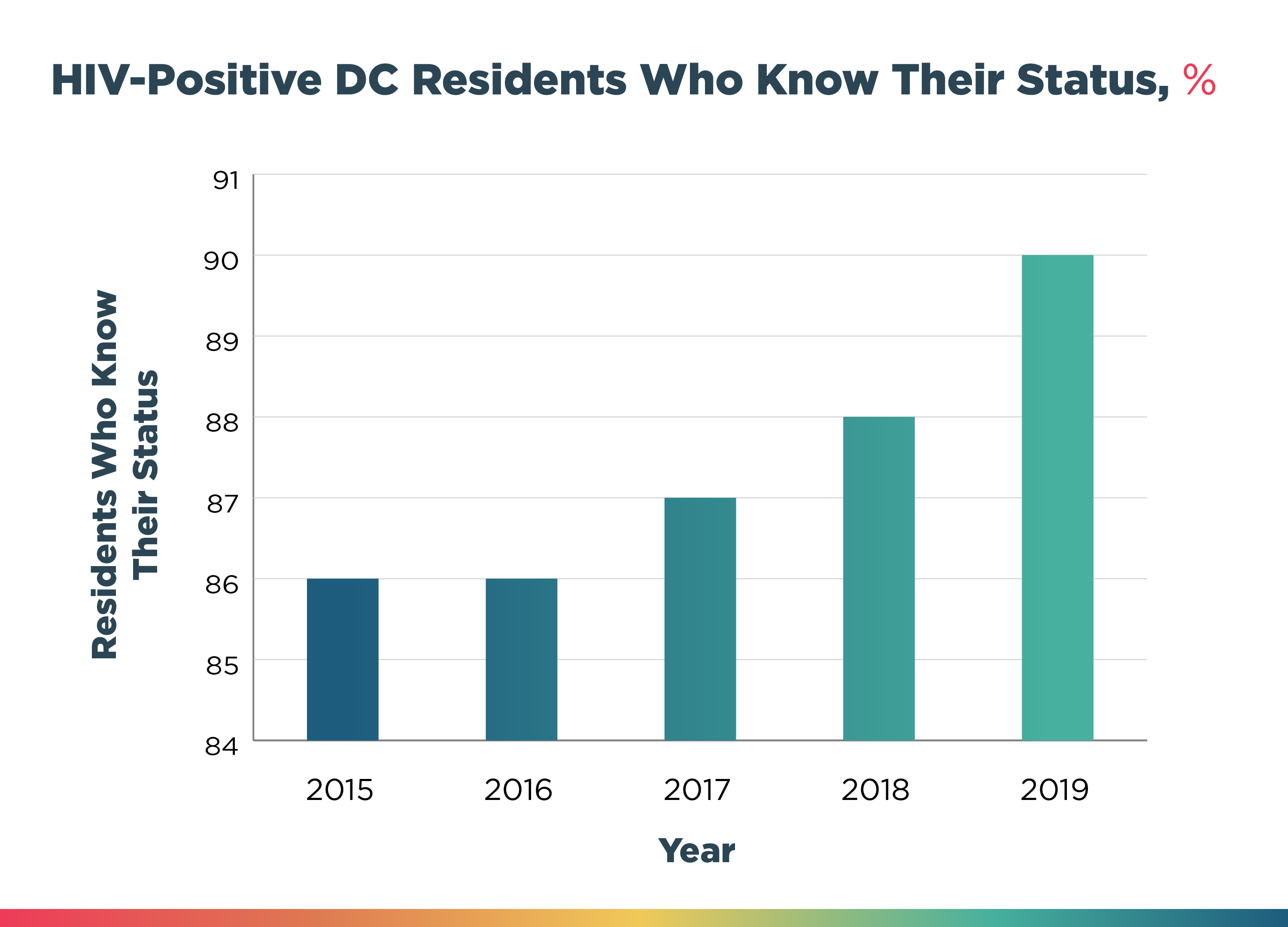 HIV-Postive DC Residents Who Know Their Status